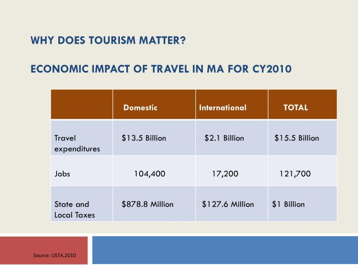 what impact does tourism have in The environmental, social and economic impacts of social impacts of tourism in england include the views the social impact tourism can have in england.
