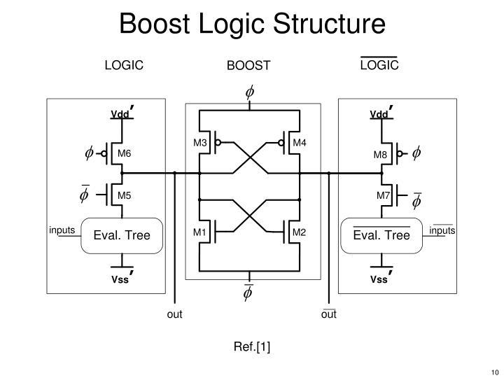 Boost Logic Structure