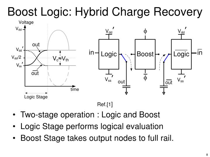 Boost Logic: Hybrid Charge Recovery