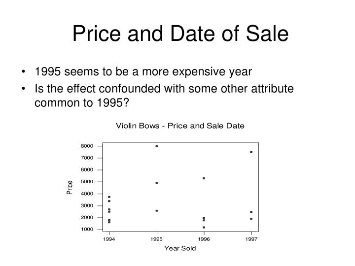 Price and Date of Sale