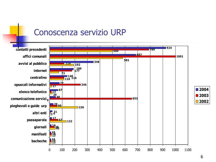 Conoscenza servizio URP