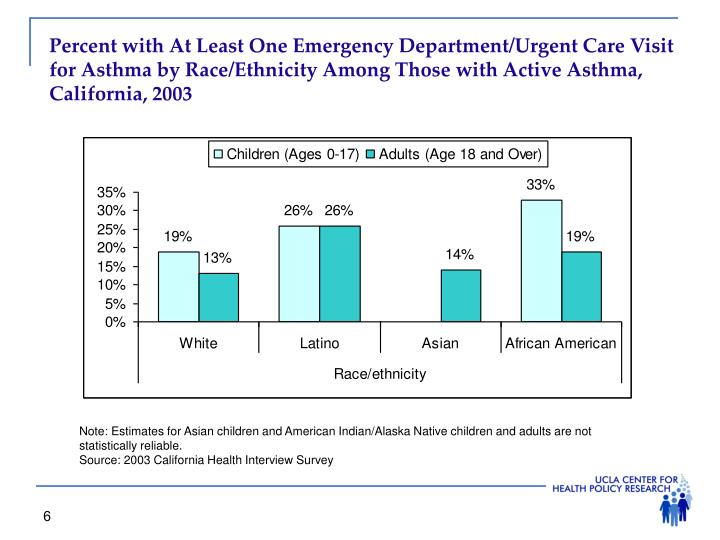 Percent with At Least One Emergency Department/Urgent Care Visit for Asthma by Race/Ethnicity Among Those with Active Asthma, California, 2003