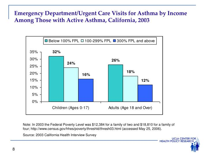 Emergency Department/Urgent Care Visits for Asthma by Income Among Those with Active Asthma, California, 2003