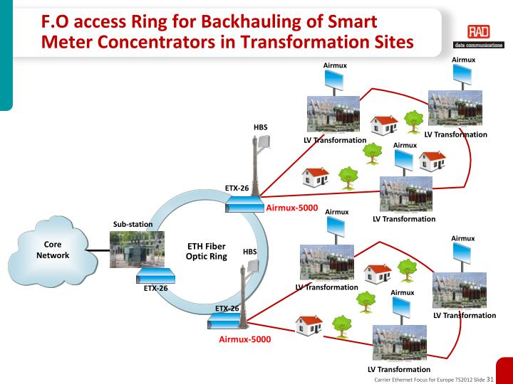 F.O access Ring for Backhauling of Smart Meter Concentrators in Transformation Sites