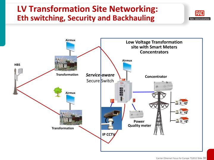 LV Transformation Site Networking: