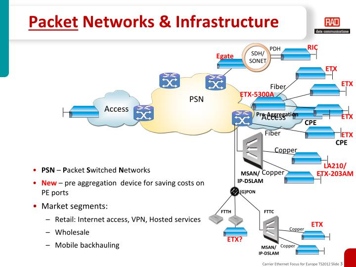 Packet networks infrastructure