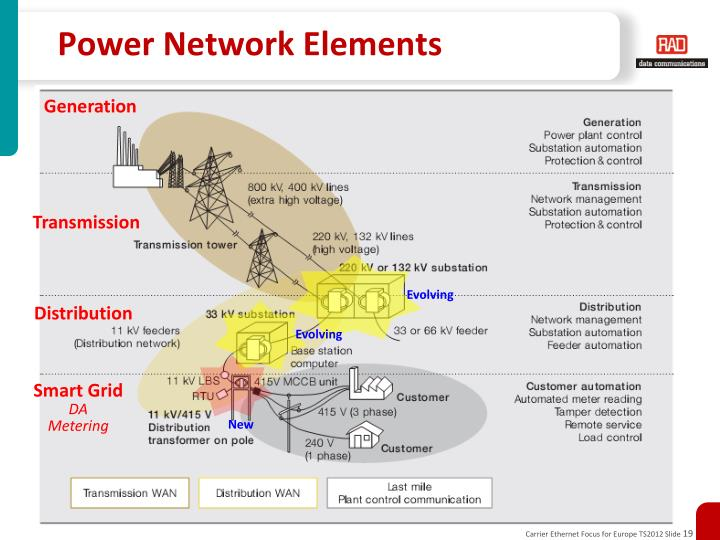 Power Network Elements