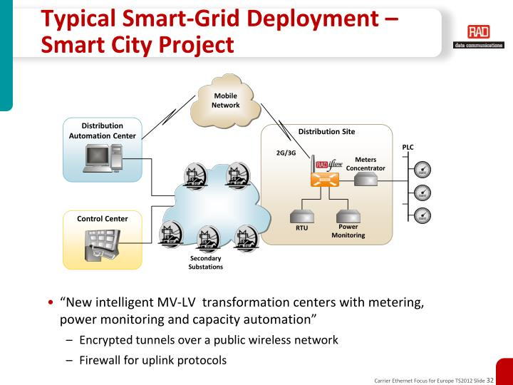 Typical Smart-Grid Deployment – Smart City Project