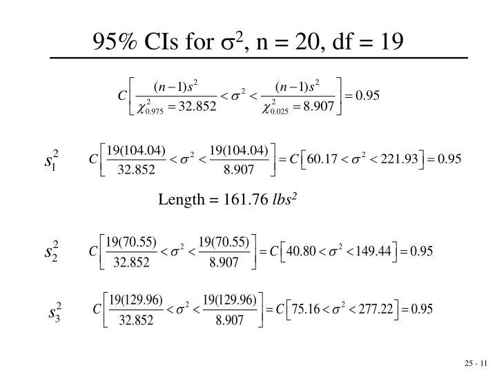 95% CIs for
