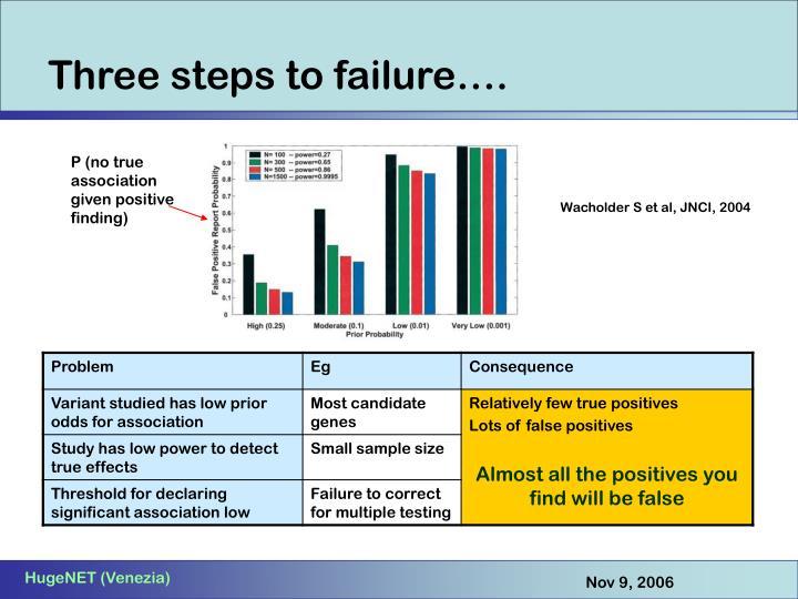 Three steps to failure….