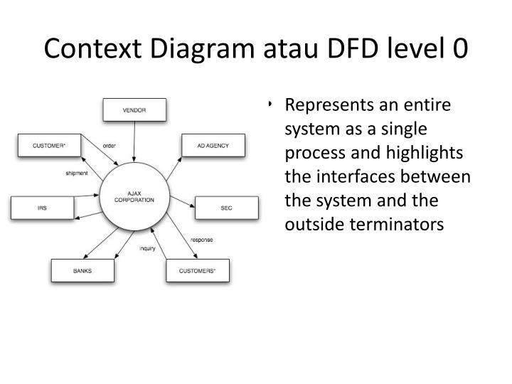 Ppt data flow diagram powerpoint presentation id3007991 context diagram atau dfd level 0 ccuart Image collections