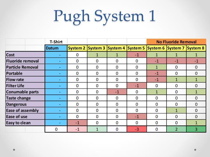 Pugh System 1