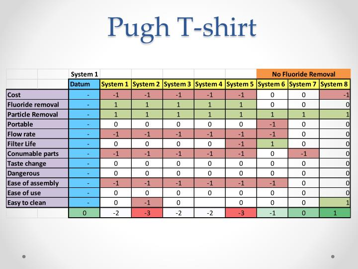 Pugh T-shirt