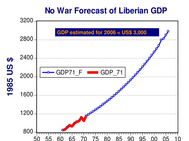 GDP estimated for 2006 = US$ 3,000