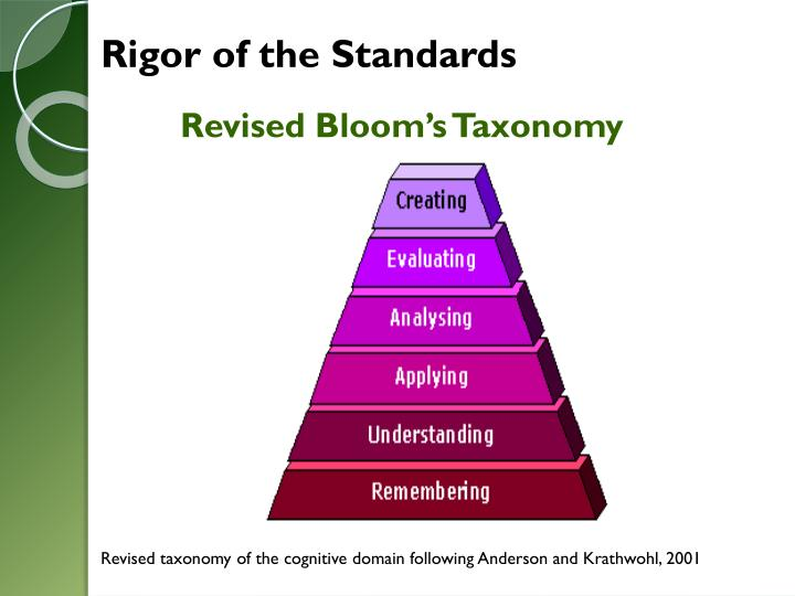 Rigor of the Standards