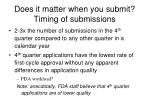 does it matter when you submit timing of submissions
