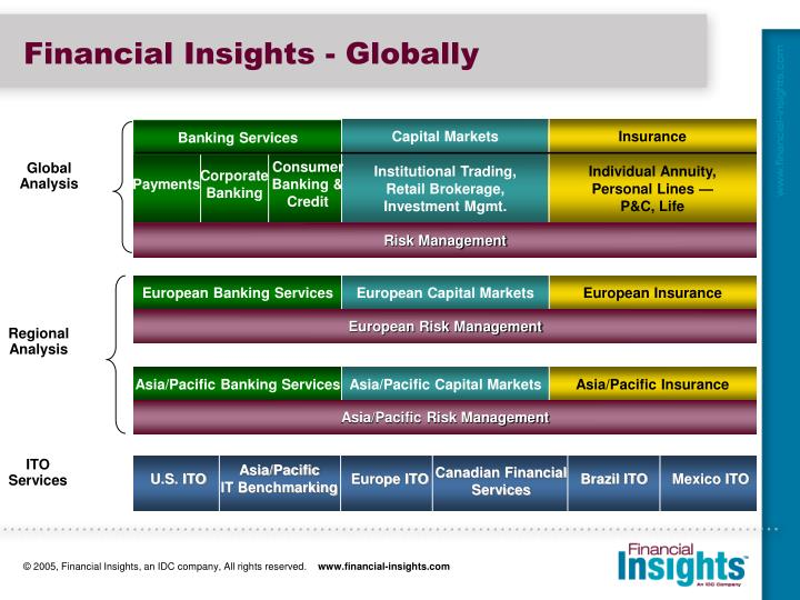 Financial insights globally