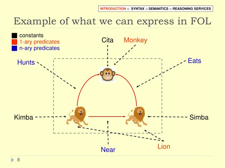Example of what we can express in FOL