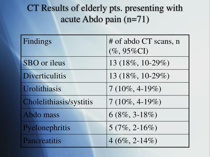 CT Results of elderly pts. presenting with acute Abdo pain (n=71)
