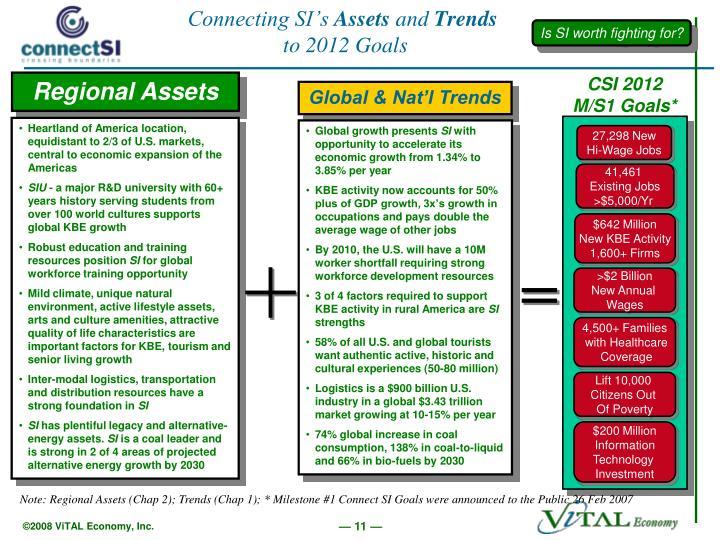 Global & Nat'l Trends