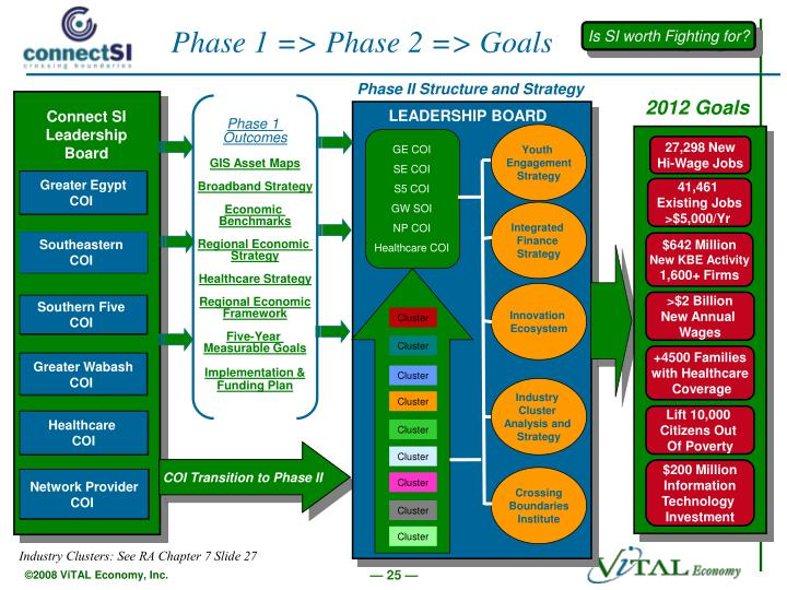 Phase II Structure and Strategy