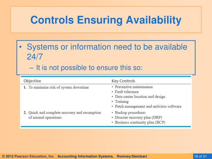 Controls Ensuring Availability
