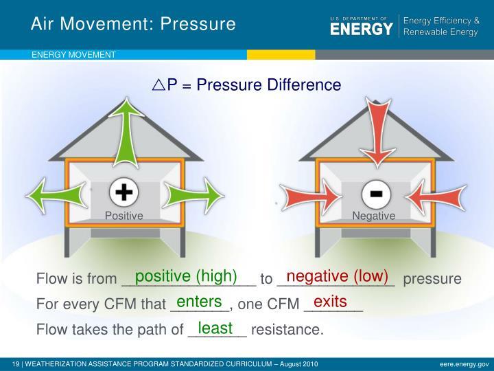 Air Movement: Pressure