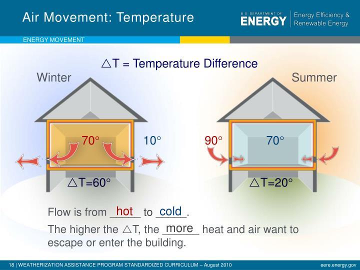 Air Movement: Temperature