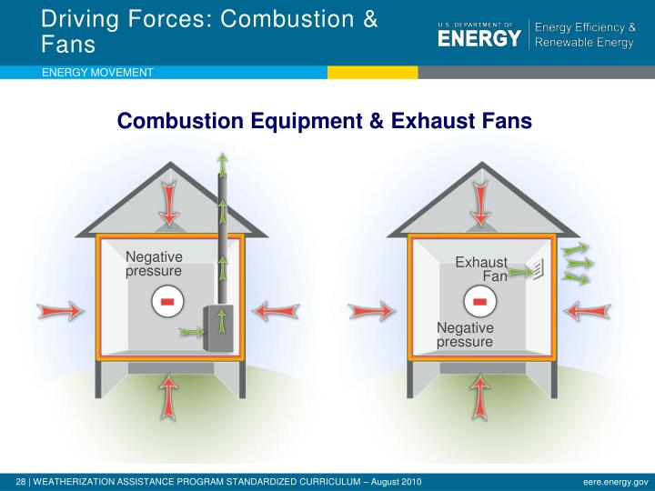Driving Forces: Combustion & Fans