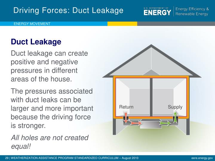 Driving Forces: Duct Leakage