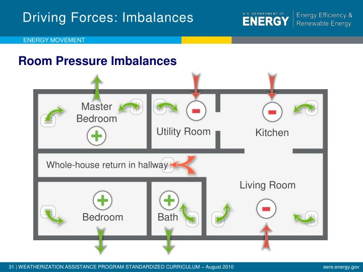 Driving Forces: Imbalances