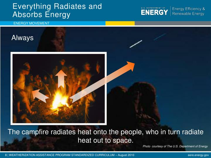 Everything Radiates and Absorbs Energy