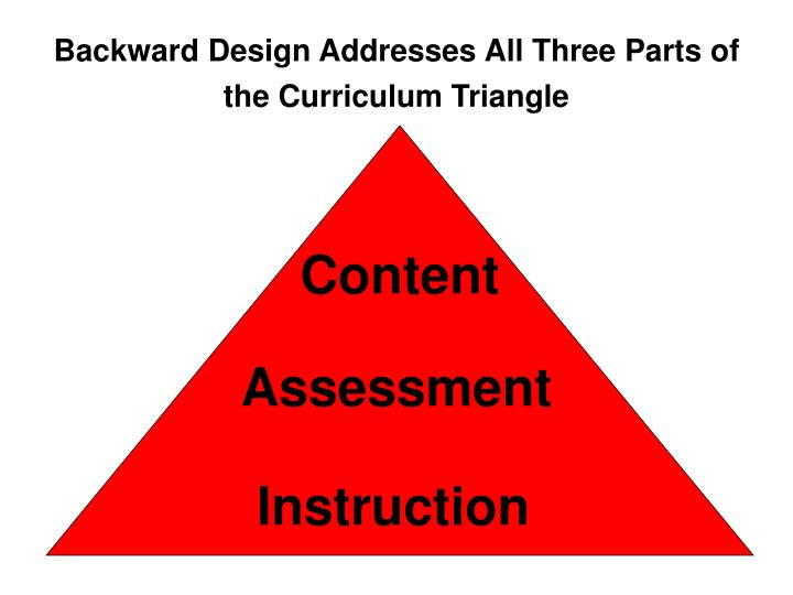 Backward Design Addresses All Three Parts of the Curriculum Triangle