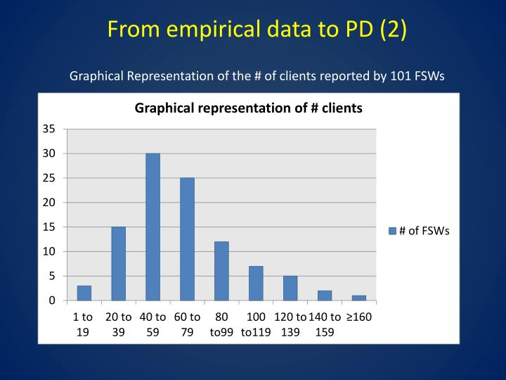 graphical representation of data Graphical representation of statistical data one of the main objectives of the study of statistical methods is to present a voluminous numerical data into another form which is simple meaningful and understandable.