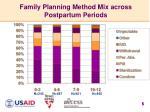 family planning method mix across postpartum periods
