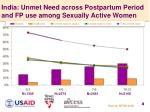 india unmet need across postpartum period and fp use among sexually active women