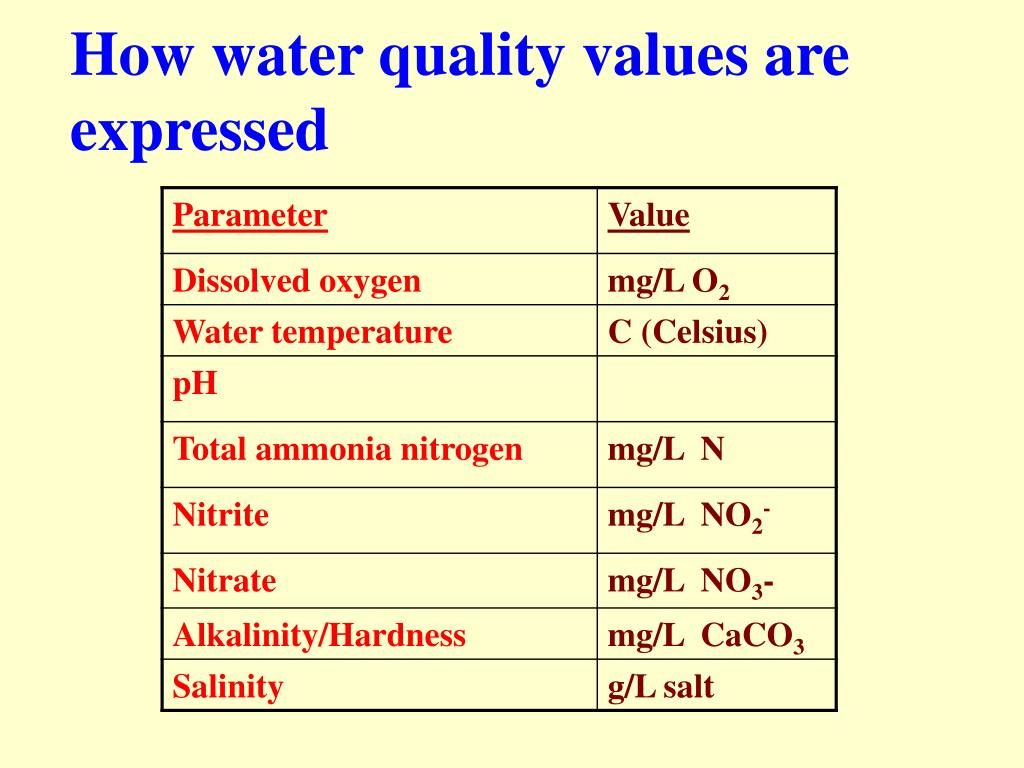 PPT - WATER QUALITY IN AQUACULTURE Introduction Part 1