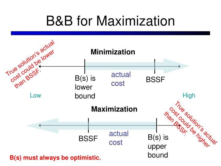 B&B for Maximization