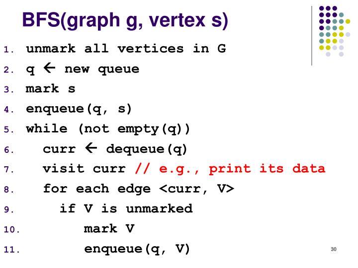 BFS(graph g, vertex s)