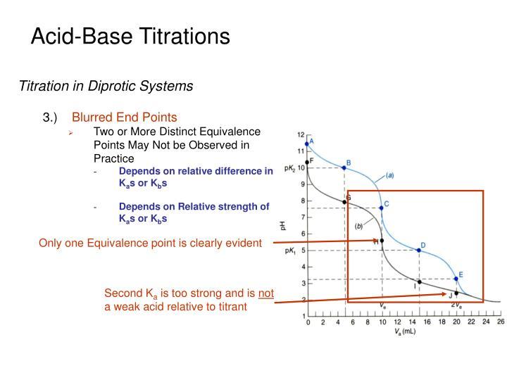 Acid-Base Titrations