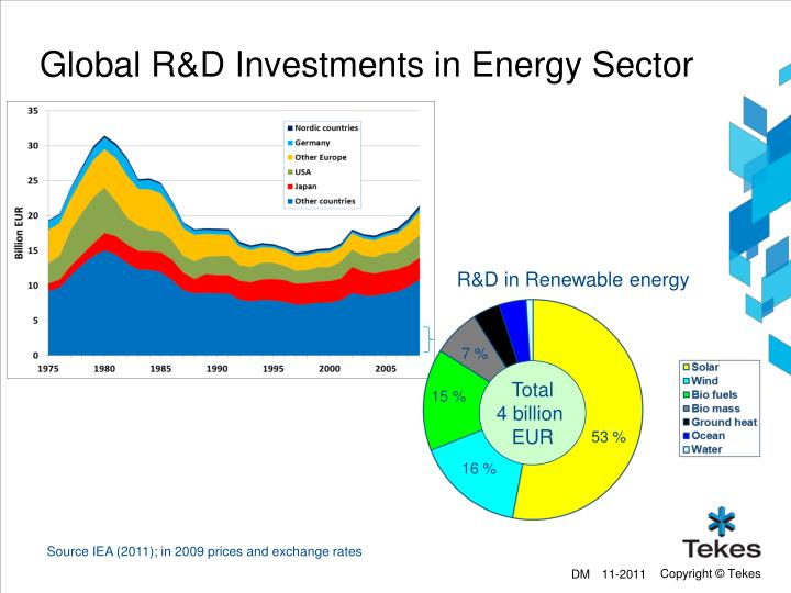 Global R&D Investments in Energy Sector