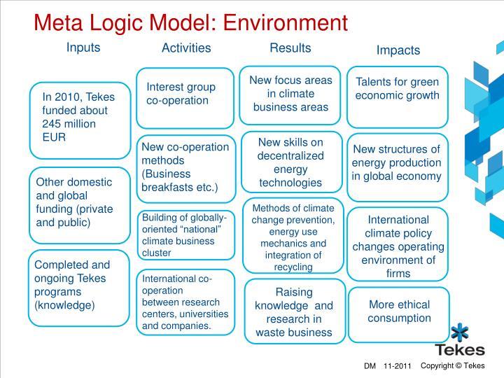 Meta Logic Model: Environment