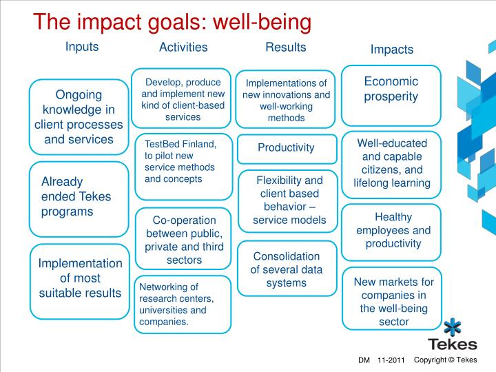 The impact goals: well-being