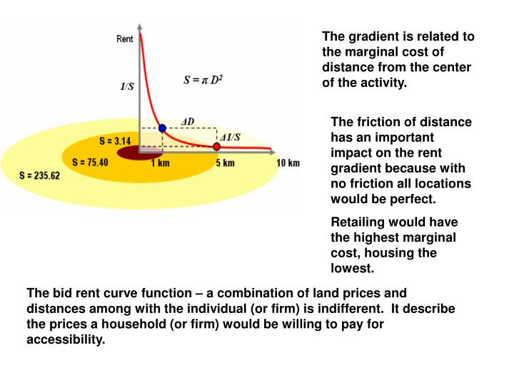 The gradient is related to the marginal cost of distance from the center of the activity.