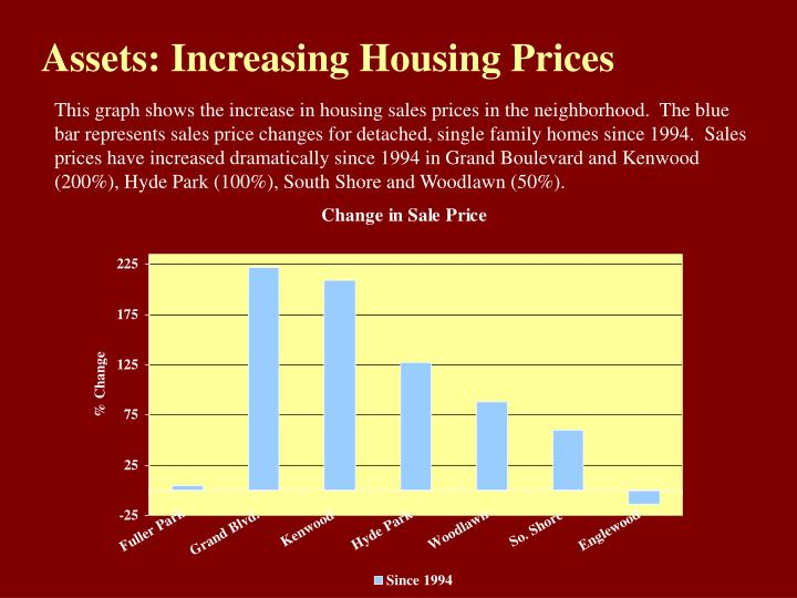 Assets: Increasing Housing Prices