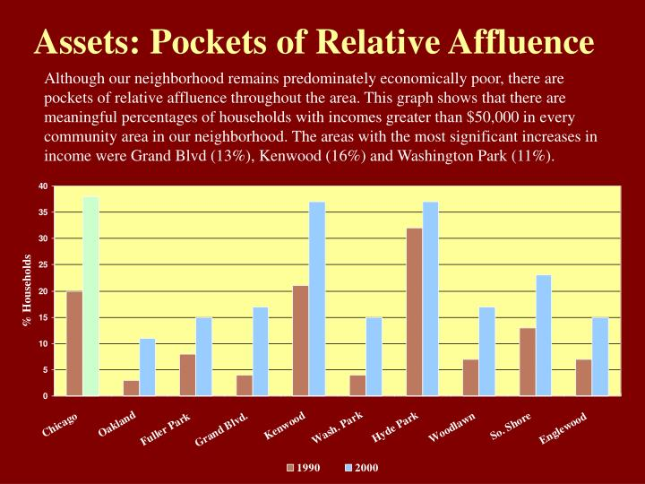 Assets: Pockets of Relative Affluence