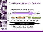 trend in graduate medical education3
