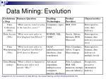data mining evolution