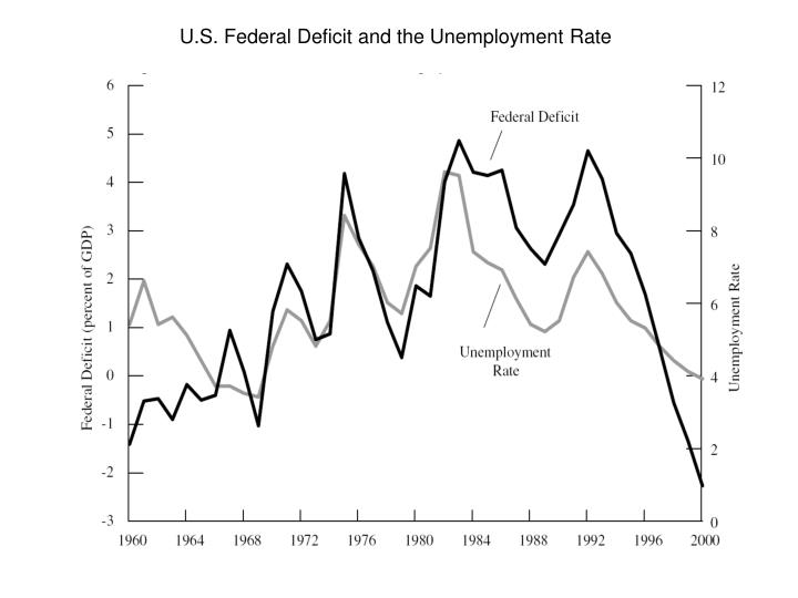 U.S. Federal Deficit and the Unemployment Rate