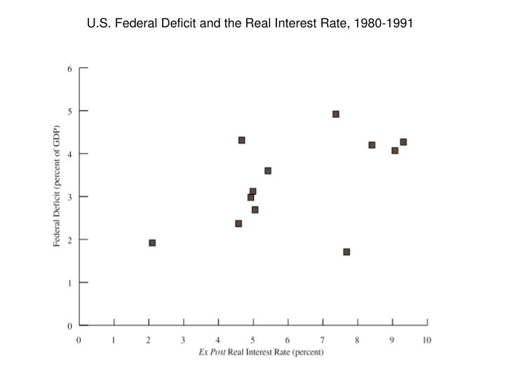 U.S. Federal Deficit and the Real Interest Rate, 1980-1991